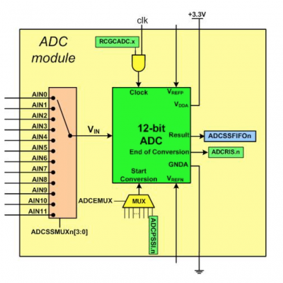 TI TM4C123 ADC Block