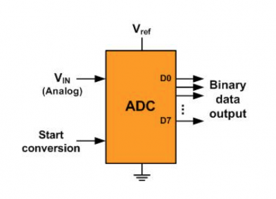 adc block digram